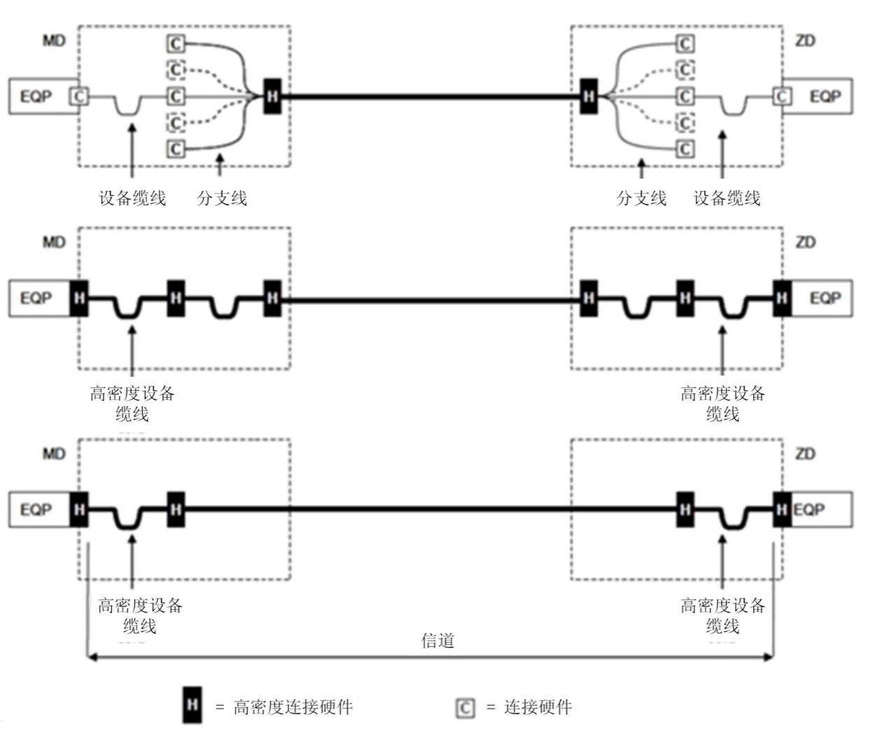 综合布线现行标准体系和国内外标准内容介绍3