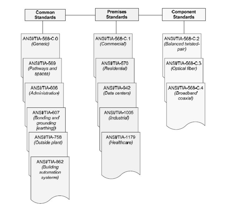 综合布线现行标准体系和国内外标准内容介绍5